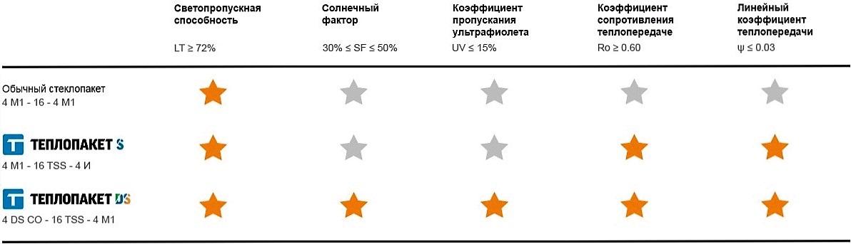 Стеклопакет ДС